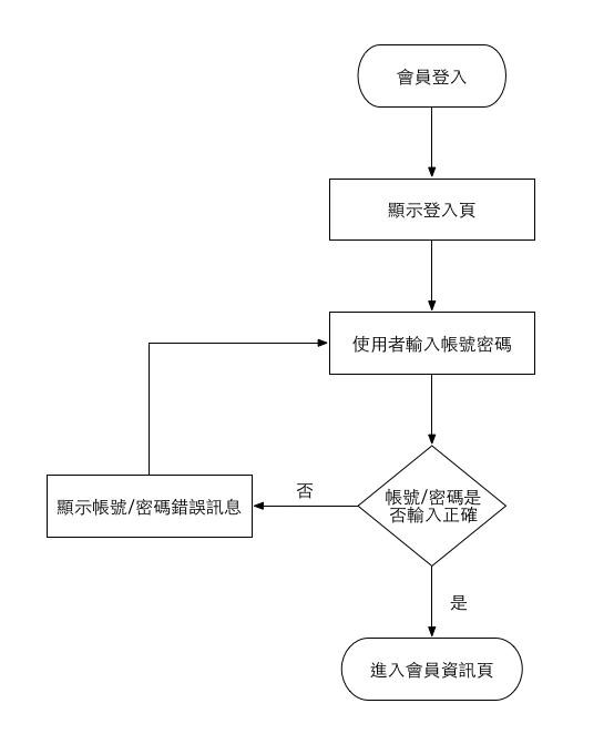 Flow Chart Ui Flow Rd Ui Designer