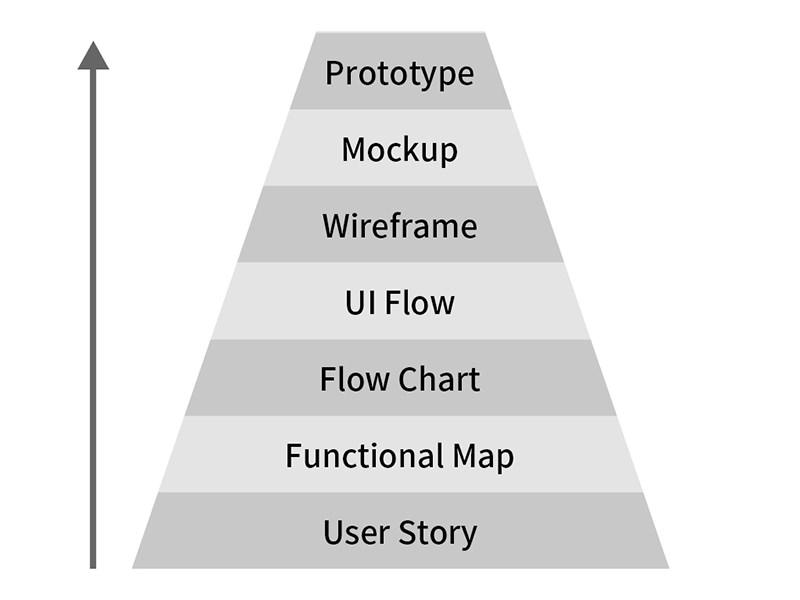 產品設計流程