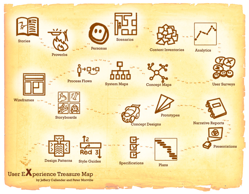uxtreasuremap.png